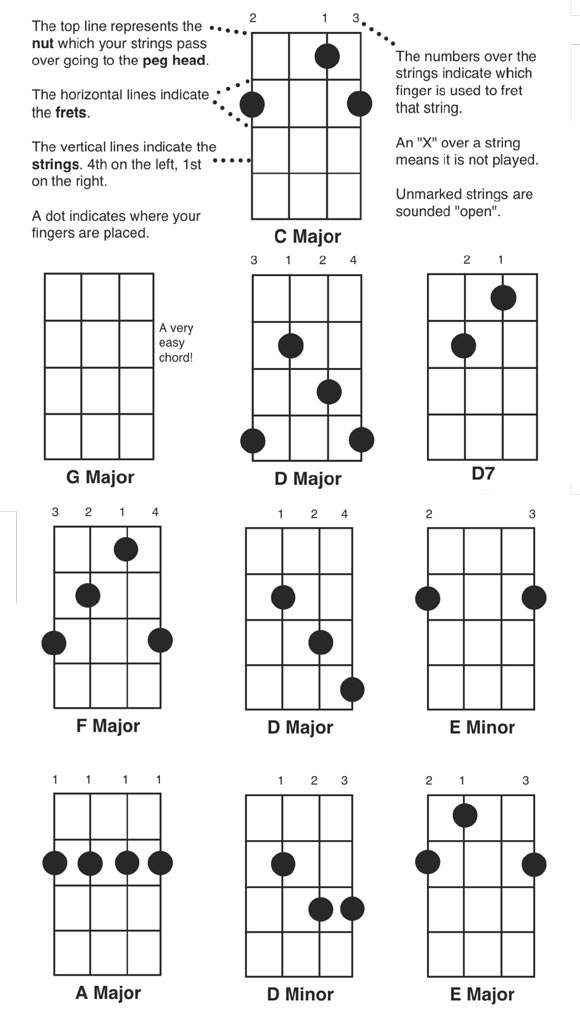 Banjo Chords Images - Reverse Search