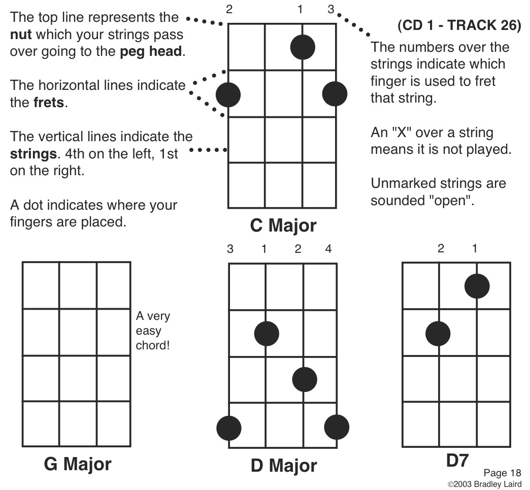 Play The Banjo Free Beginner Banjo Lesson With Tab . Chords Tab Chart