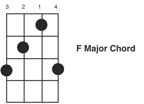 Mandolin Chords f Major Banjo f Major Chord