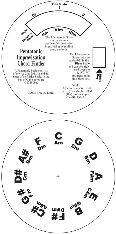 pentatonic scale improvisation free chord finder wheel gizmo