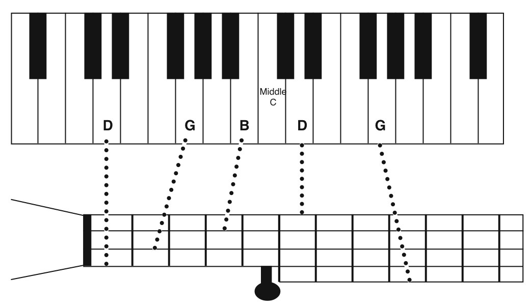 Organ Piano Drawing in This Diagram The Top String