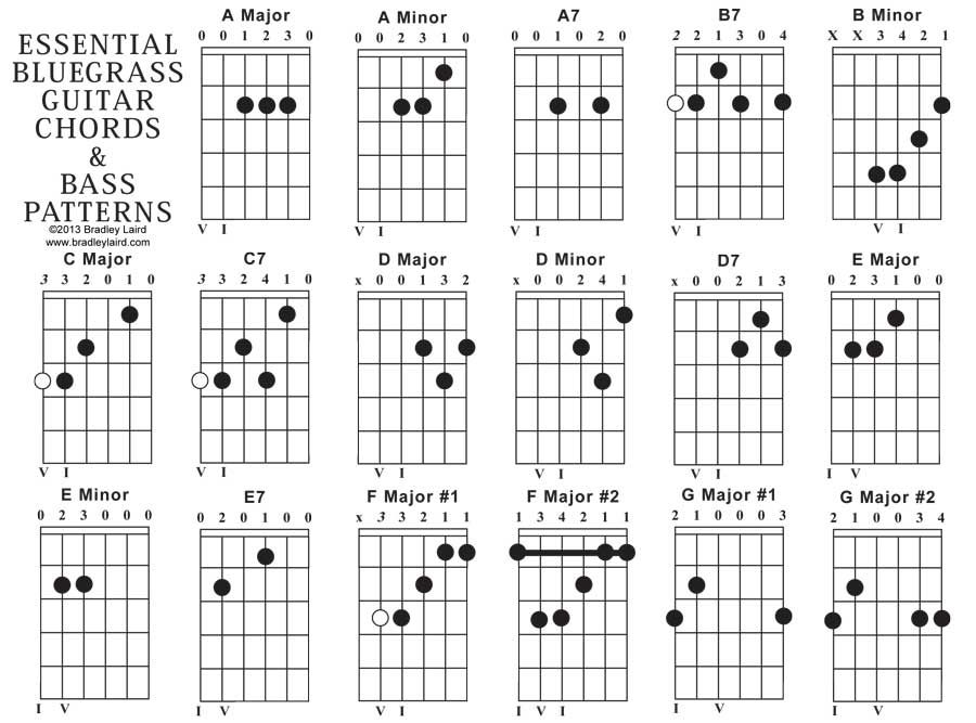 Essential Bluegrass Acoustic Guitar Chord Chart
