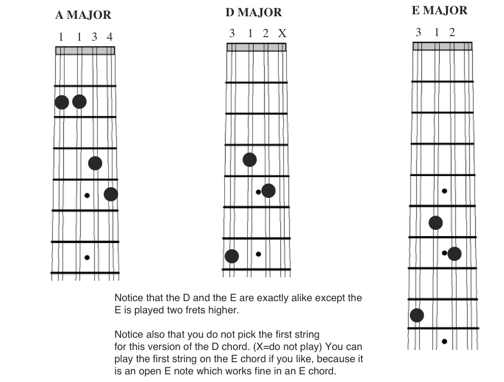 Play The Mandolin Free Beginner Mandolin Lesson With Tab