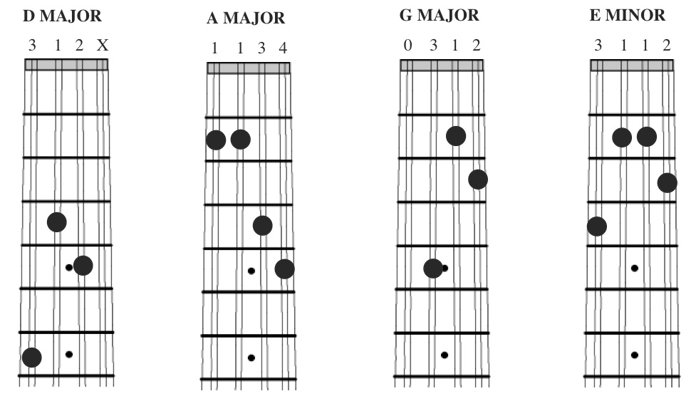 Mandolin Chords Beginner : www.pixshark.com - Images Galleries With A Bite!