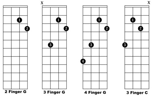 image regarding Mandolin Chord Charts Printable identified as Uncomplicated Mandolin Chop Chords - Free of charge Mandolin On the internet Video clip