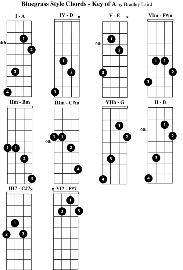free mandolin chord chart key of A