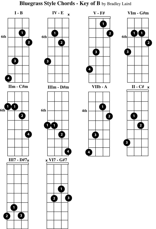 Play the Mandolin Free Mandolin Chord Charts for the Key of B – Mandolin Chord Chart