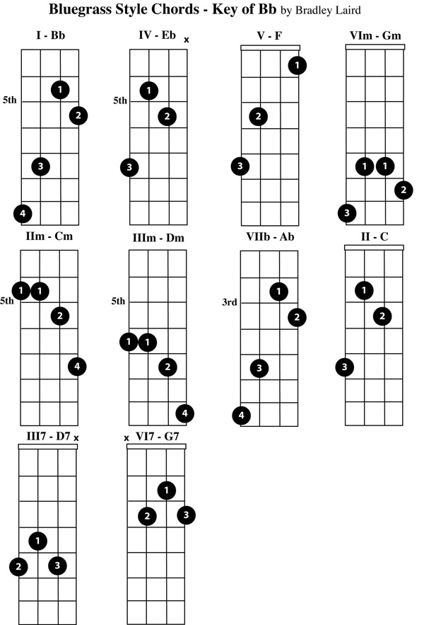 Play the Mandolin - Free Mandolin Chord Charts for the Key of Bb
