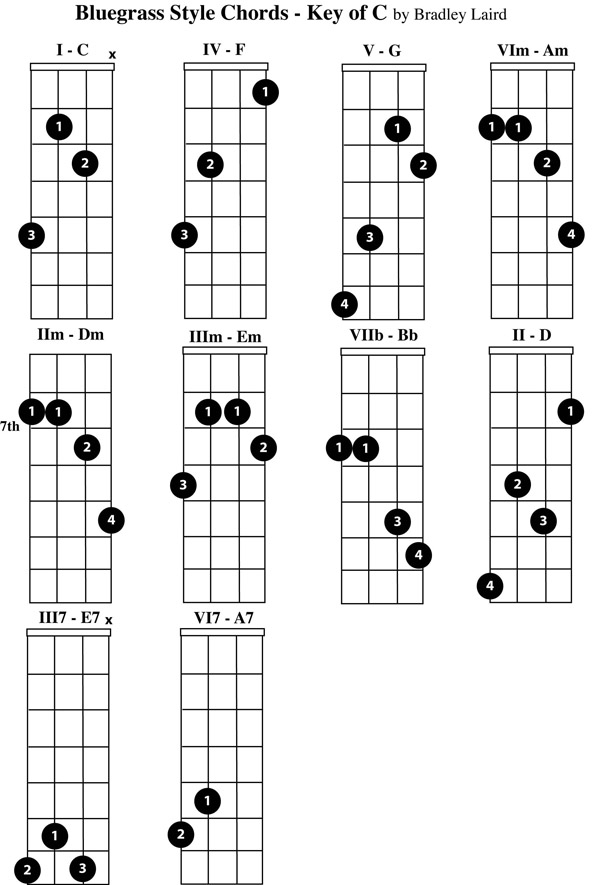 Play The Mandolin - Free Mandolin Chord Charts For The Key Of C