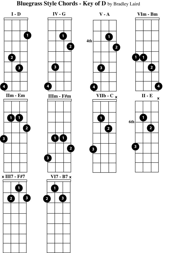 Play the Mandolin - Free Mandolin Chord Charts for the Key of D