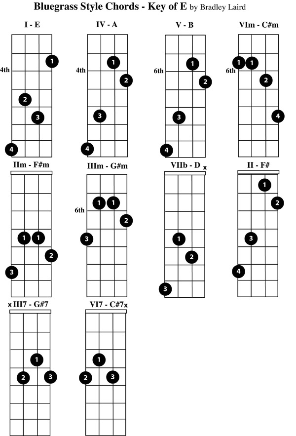 Play The Mandolin  Free Mandolin Chord Charts For The Key Of E