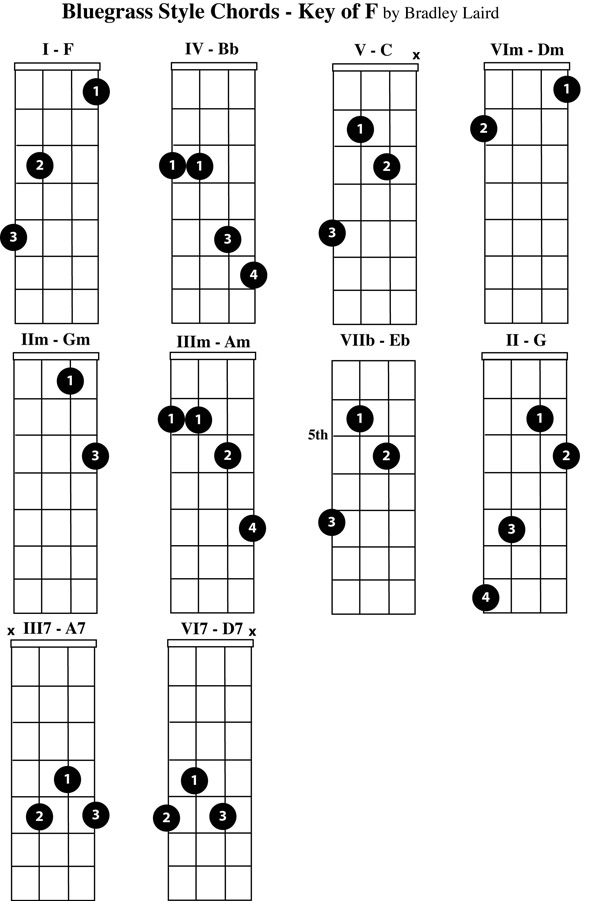 Play The Mandolin  Free Mandolin Chord Charts For The Key Of F
