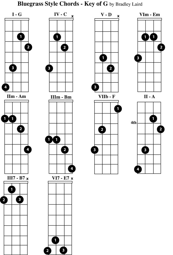 Play The Mandolin - Free Mandolin Chord Charts For The Key Of G