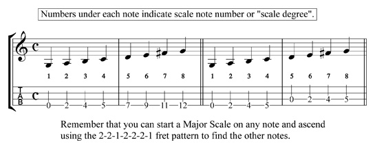What Is A Major Scale? - Free Mandolin Online Video Lessons by Brad Laird